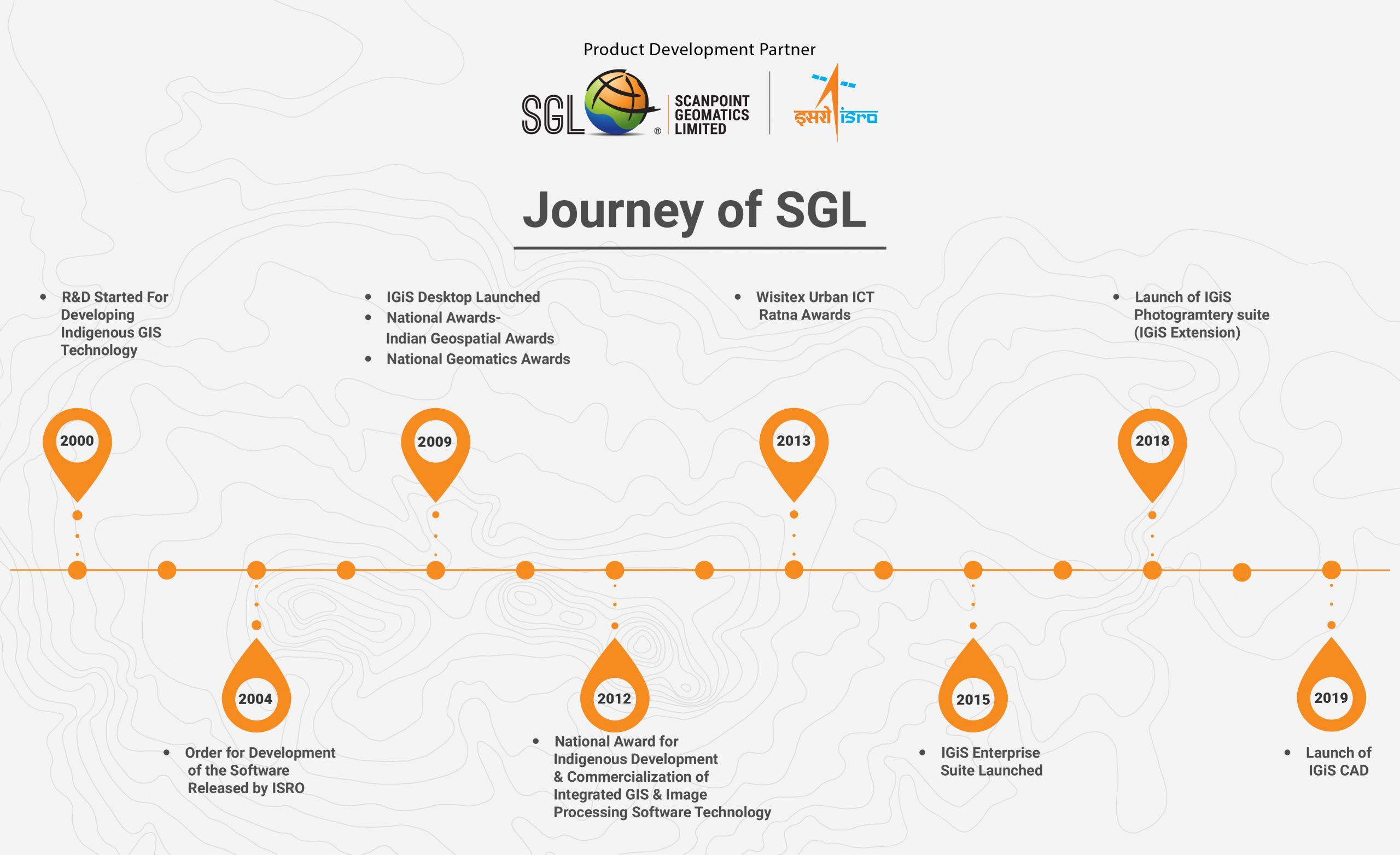 Genesis of SGL